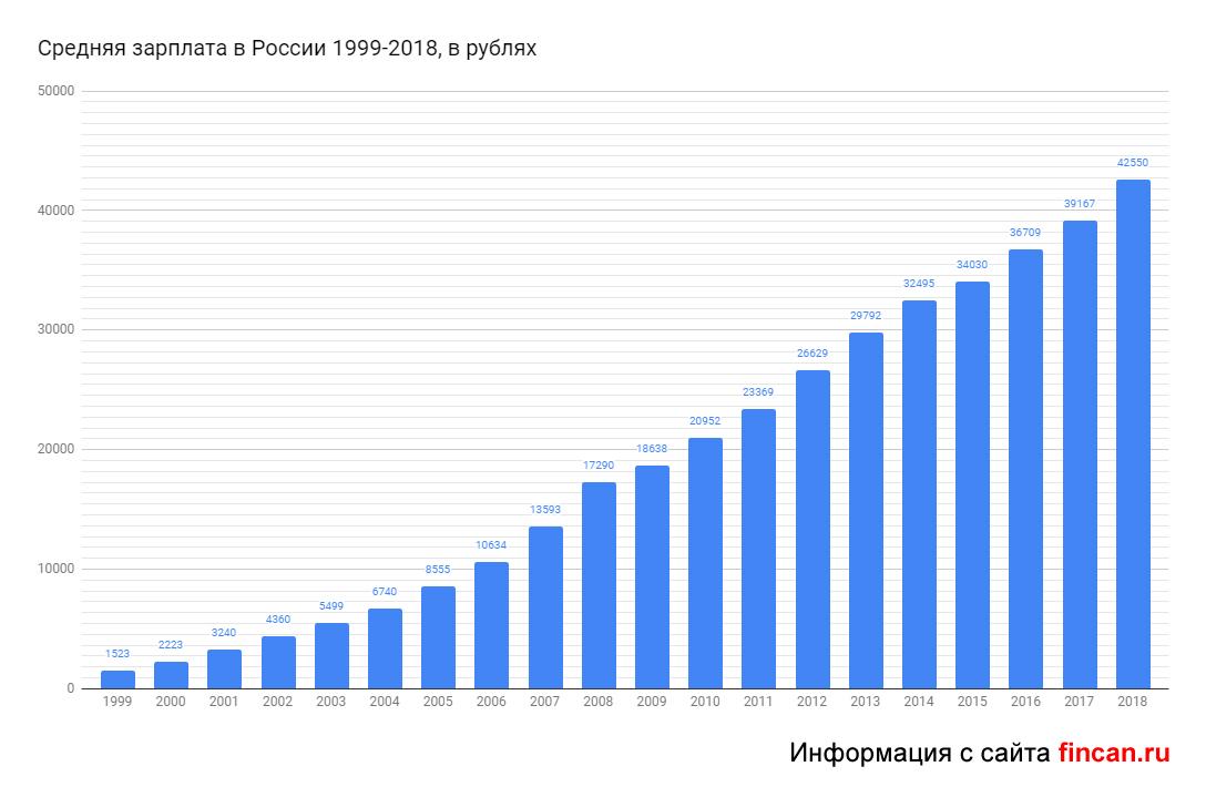 Средняя месячная зарплата по россии