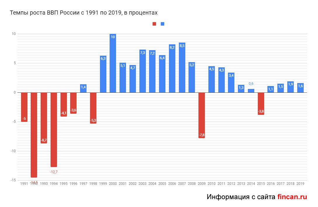 ВВП России в 2019 году: прогноз и динамика роста на душу населения